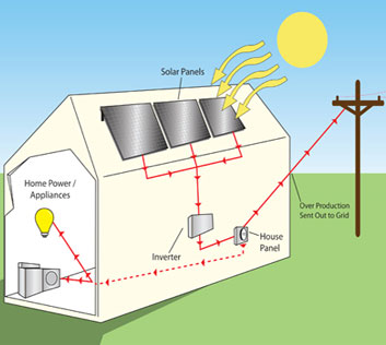 100 Solar Panel Installation Diagram Rv Inverter